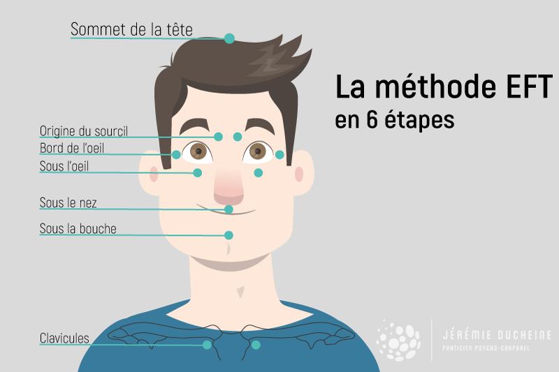 La méthode EFT en 6 étapes